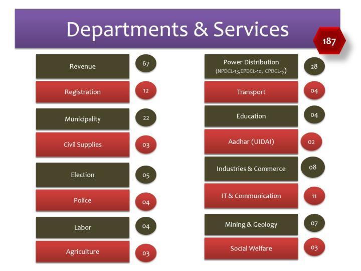 Departments & Services