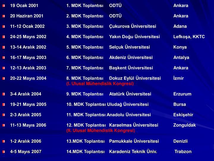 19 Ocak 2001 1. MDK Toplantısı ODTÜ  Ankara