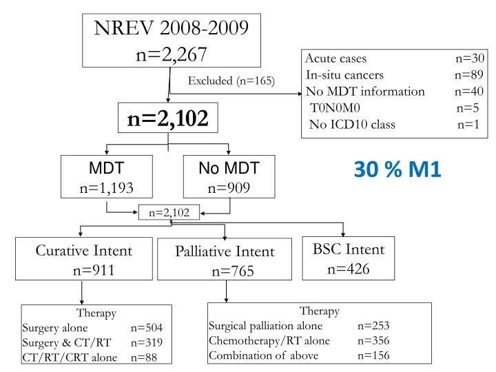 NREV 2008-2009