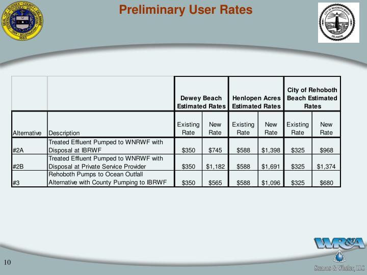 Preliminary User Rates