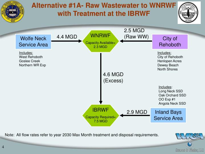 Alternative #1A- Raw Wastewater to WNRWF with Treatment at the IBRWF