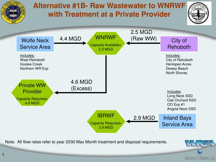 Alternative #1B- Raw Wastewater to WNRWF with Treatment at a Private Provider