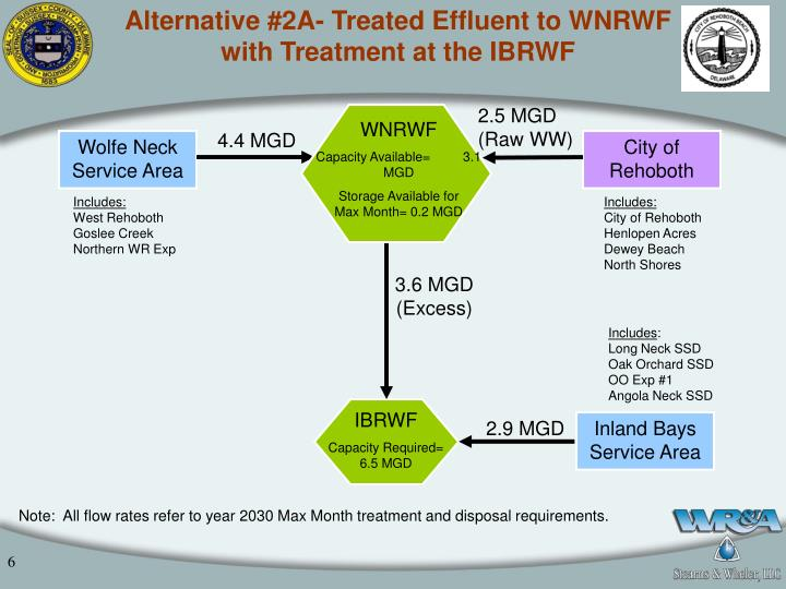 Alternative #2A- Treated Effluent to WNRWF with Treatment at the IBRWF