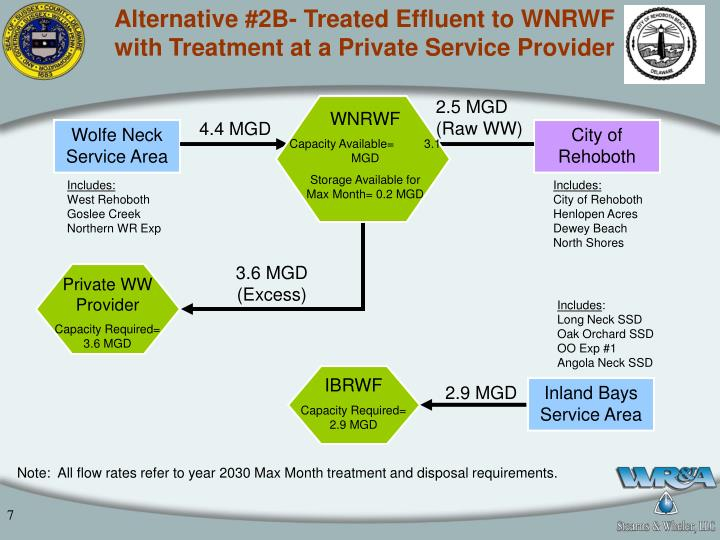 Alternative #2B- Treated Effluent to WNRWF with Treatment at a Private Service Provider