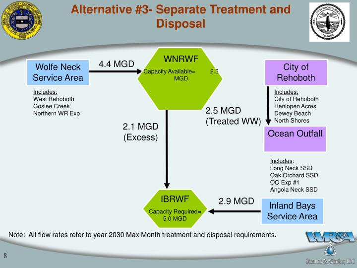 Alternative #3- Separate Treatment and Disposal