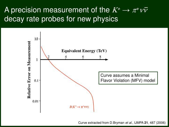 Equivalent Energy (TeV)