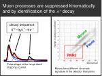 muon processes are suppressed kinematically and by identification of the decay