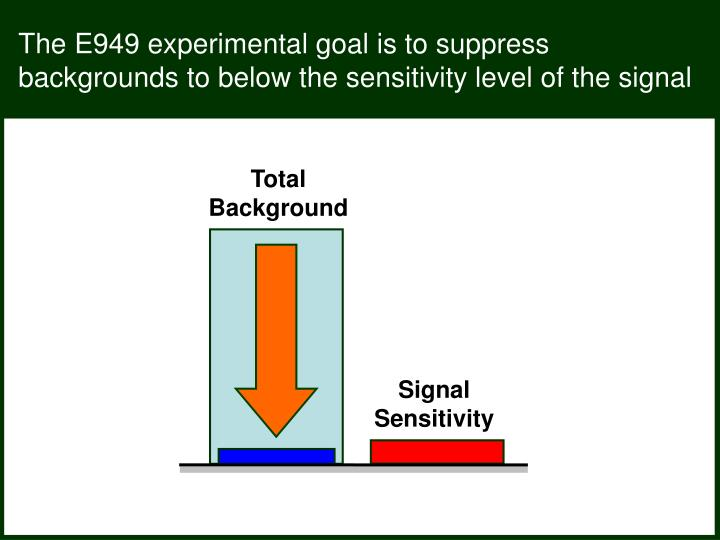 The E949 experimental goal is to suppress backgrounds to below the sensitivity level of the signal