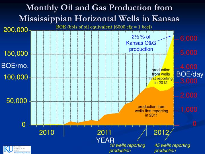 Monthly Oil and Gas Production from Mississippian Horizontal Wells in Kansas
