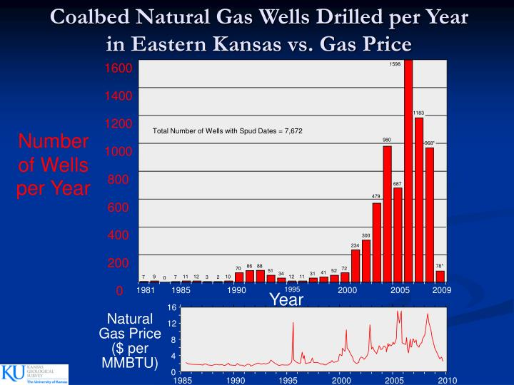 Coalbed Natural Gas Wells Drilled per Year