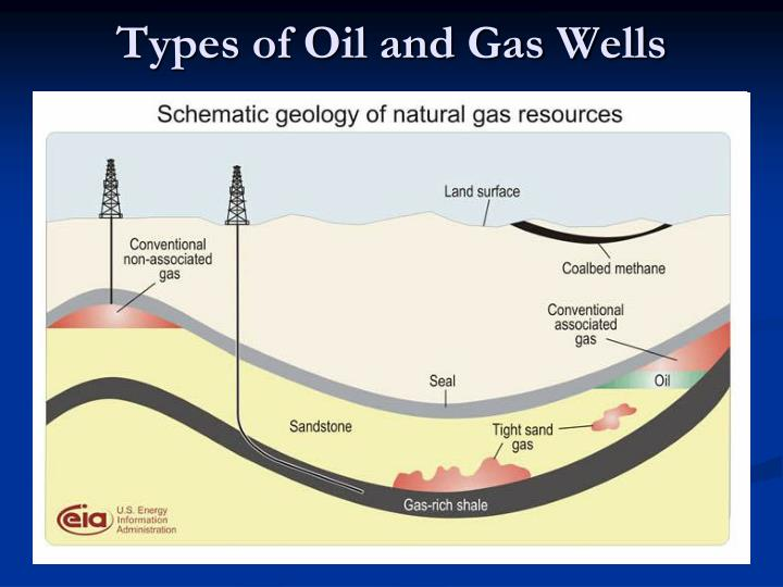 Types of Oil and Gas Wells