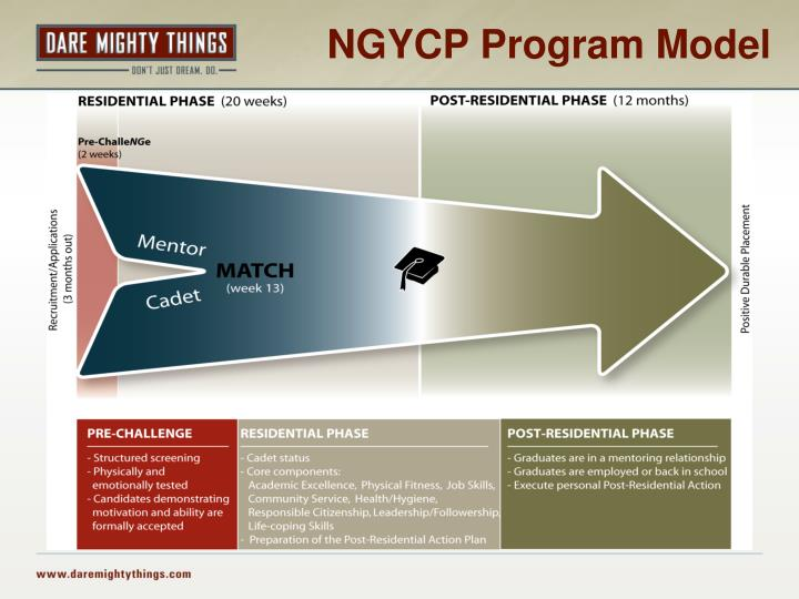 NGYCP Program Model