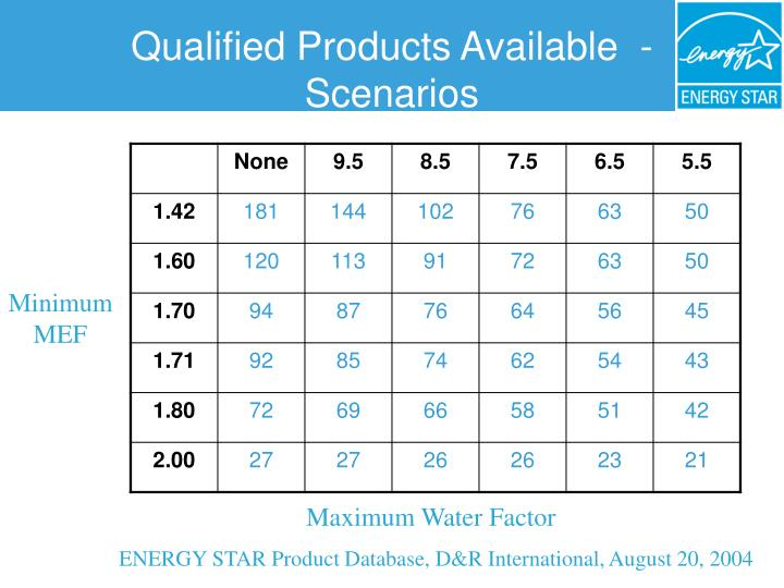 Qualified Products Available  - Scenarios