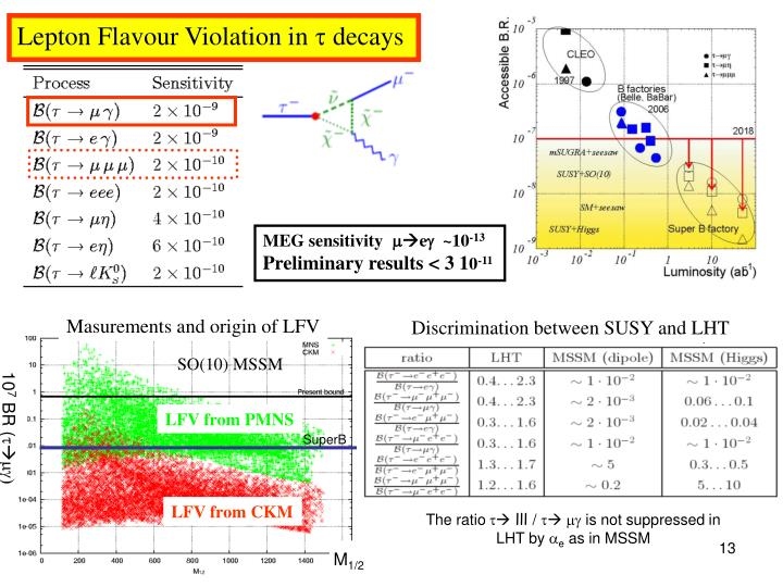 Lepton Flavour Violation in