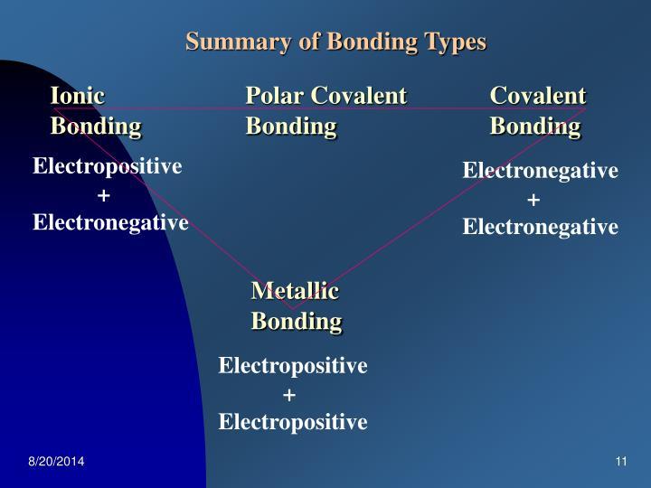 Summary of Bonding Types