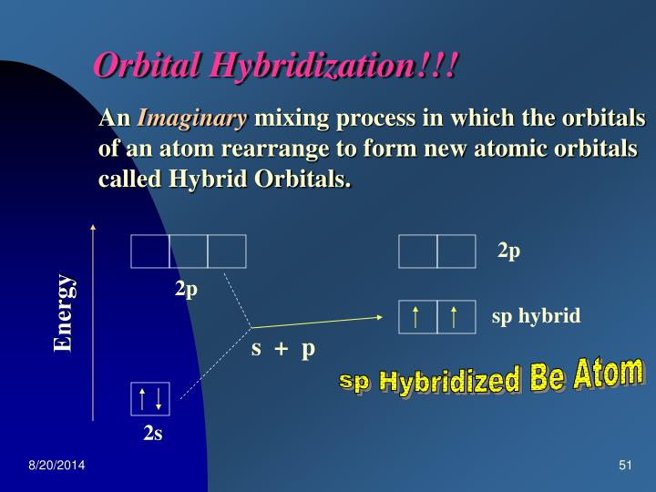 Orbital Hybridization!!!