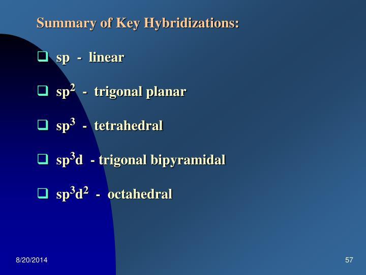Summary of Key Hybridizations: