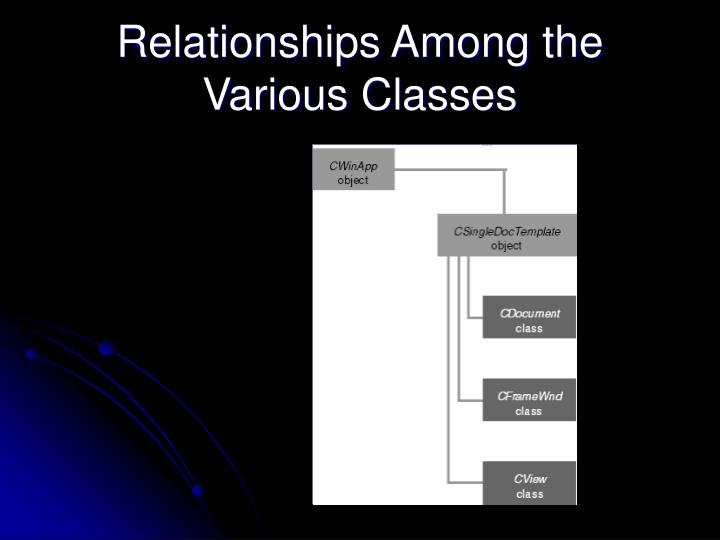 Relationships Among the Various Classes