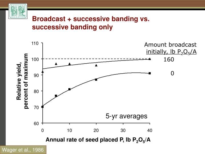 Broadcast + successive banding vs.
