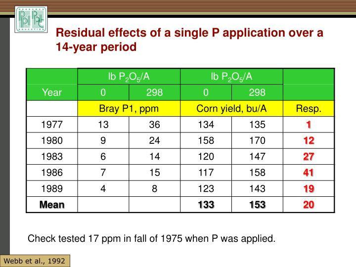 Residual effects of a single P application over a 14-year period