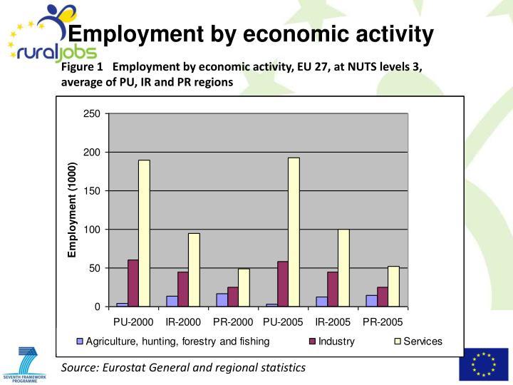Employment by economic activity