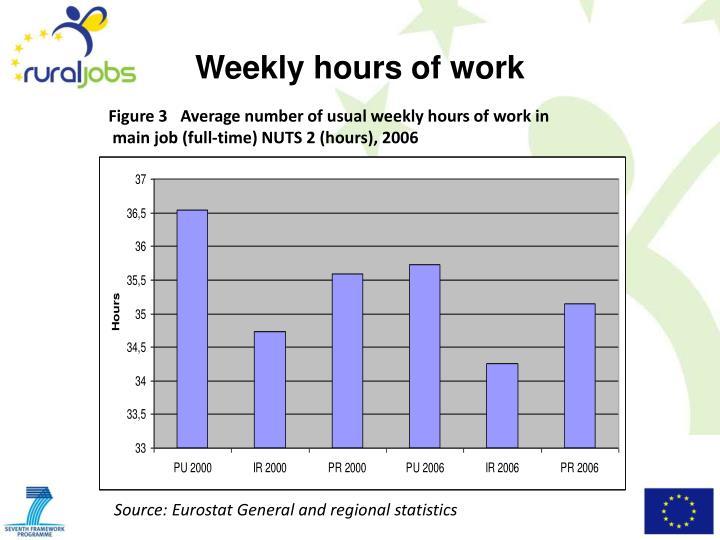 Weekly hours of work