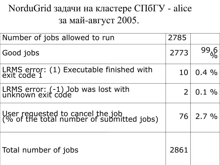Number of jobs allowed to run
