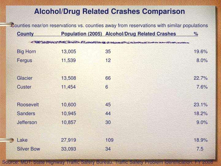 Alcohol/Drug Related Crashes Comparison
