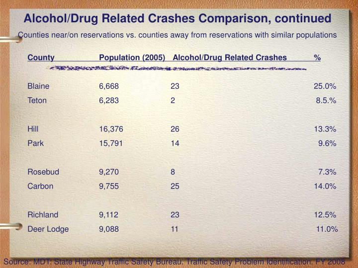 Alcohol/Drug Related Crashes Comparison, continued