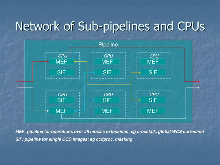 Network of Sub-pipelines and CPUs