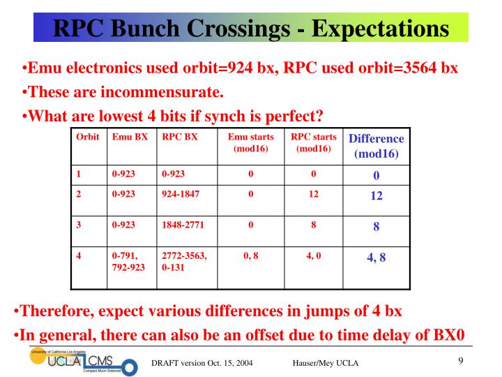 RPC Bunch Crossings - Expectations