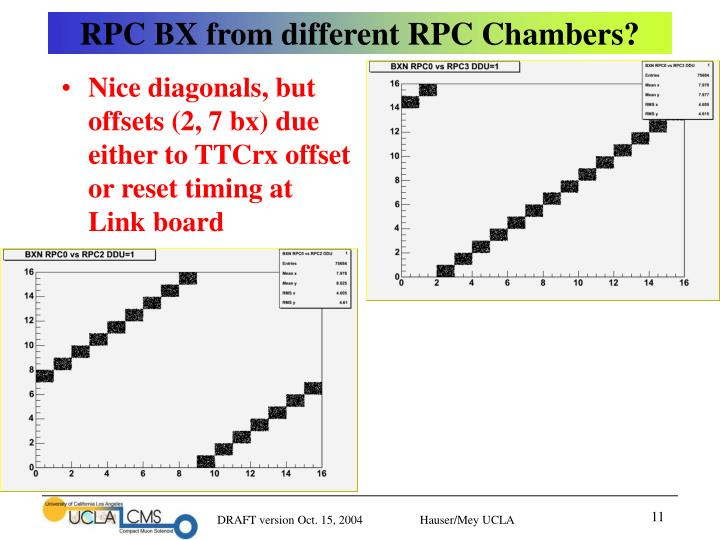 RPC BX from different RPC Chambers?