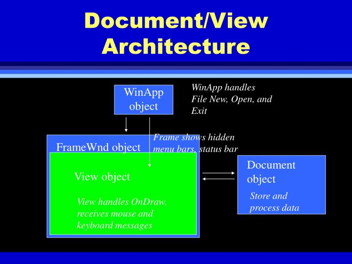 Document/View Architecture