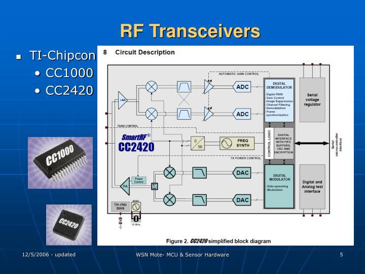RF Transceivers