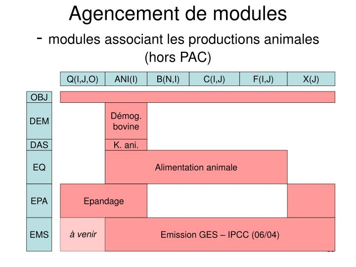 Agencement de modules