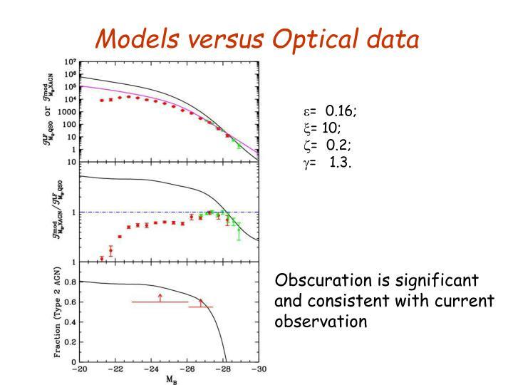 Models versus Optical data