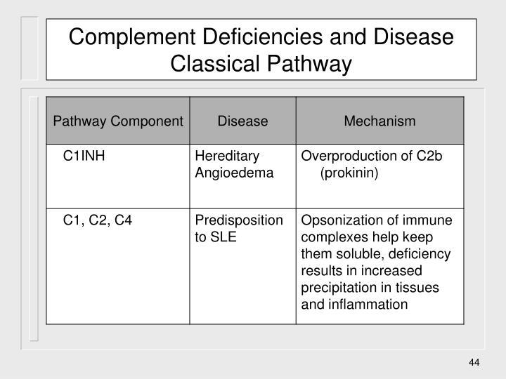Complement Deficiencies and Disease