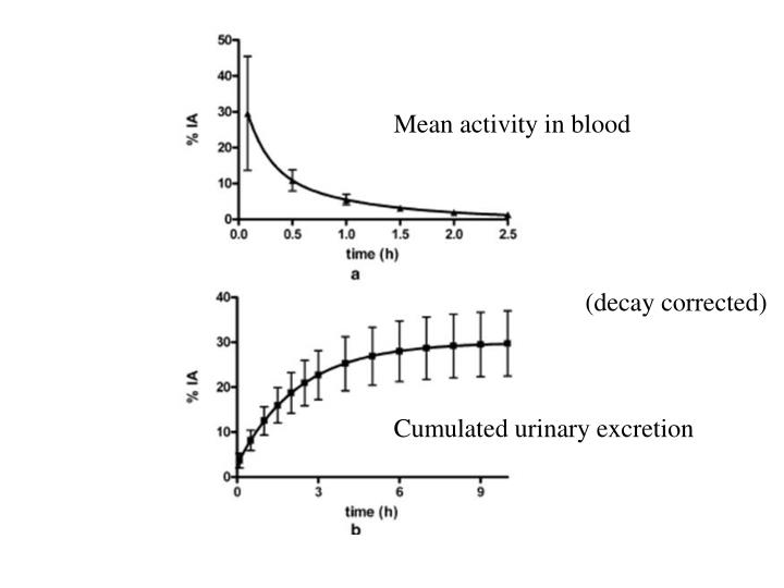 Mean activity in blood