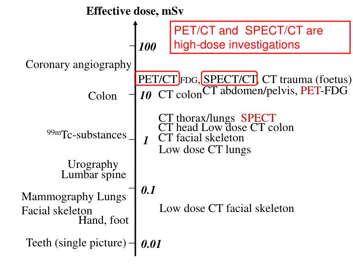 Effective dose, mSv