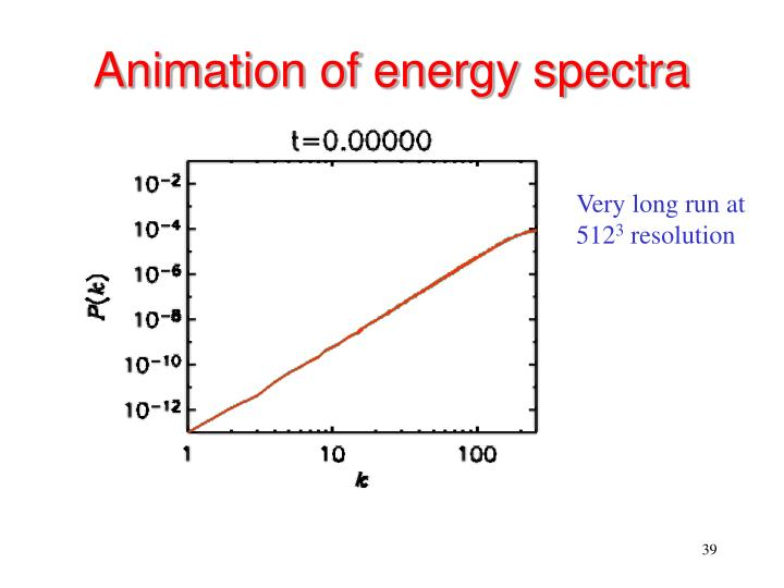 Animation of energy spectra