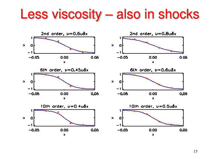 Less viscosity – also in shocks