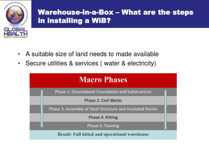 Warehouse-in-a-Box – What are the steps in installing a WiB?