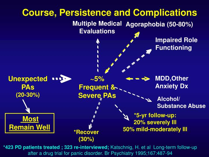 Course, Persistence and Complications