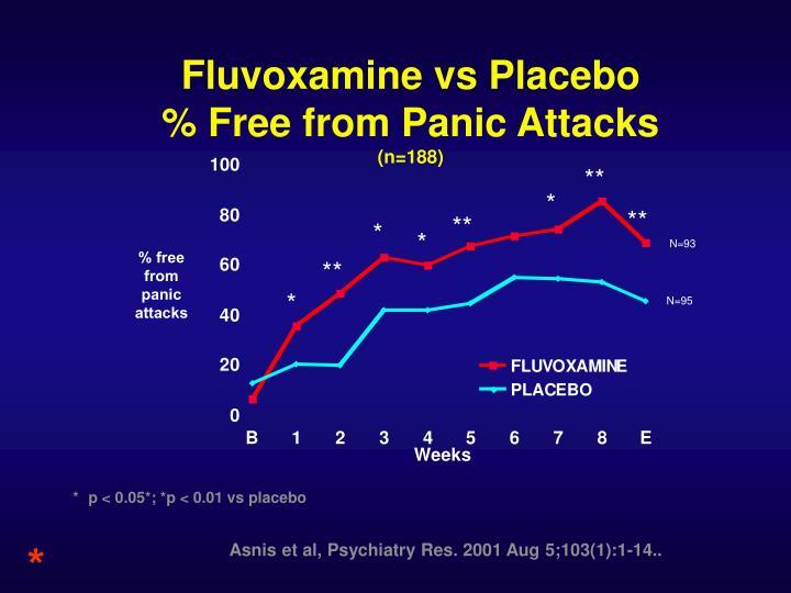 Fluvoxamine vs Placebo