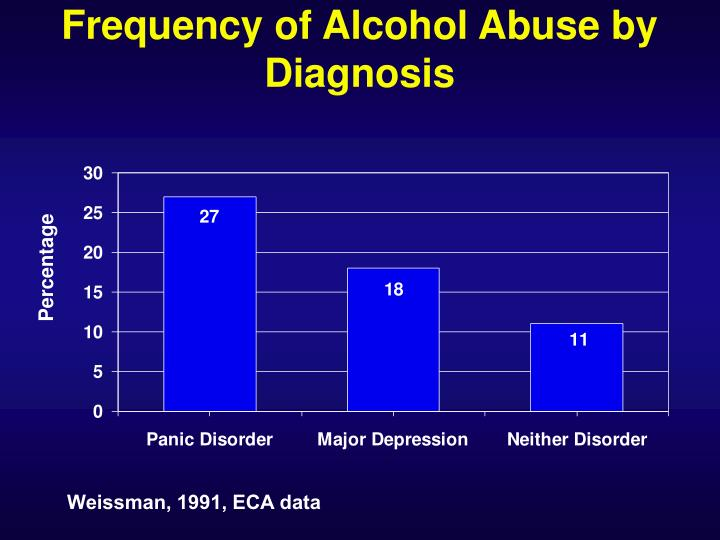 Frequency of Alcohol Abuse by Diagnosis