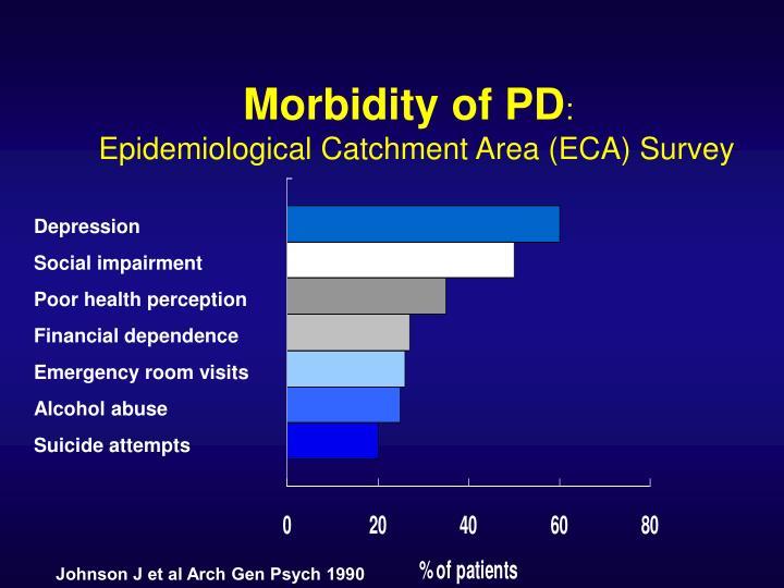 Morbidity of PD