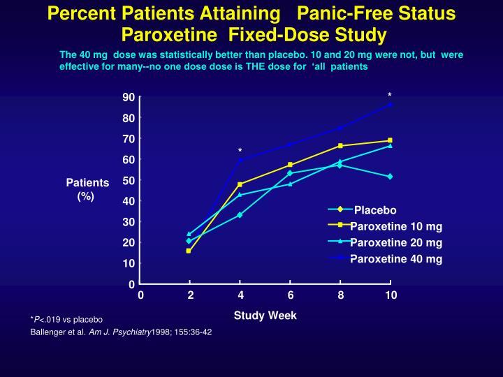 Percent Patients Attaining   Panic-Free Status