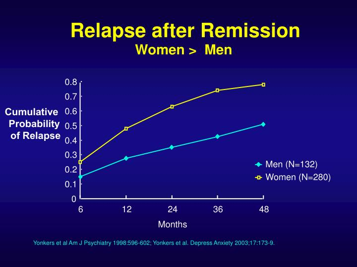 Relapse after Remission