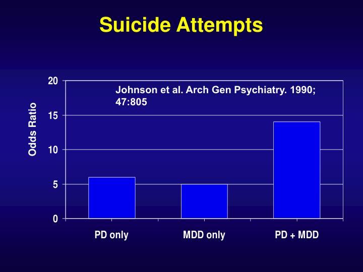 Suicide Attempts