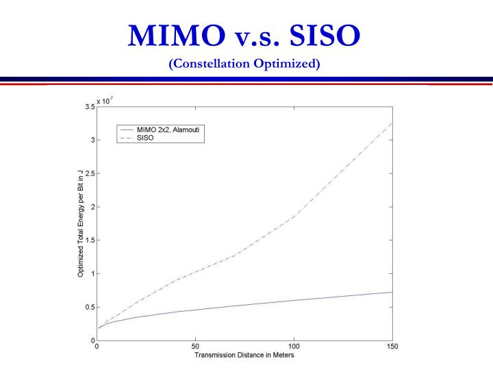 MIMO v.s. SISO